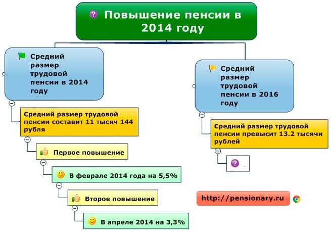 Кто может получить пенсию за умершего в украине